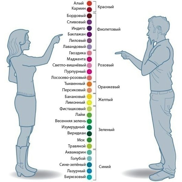 Цвета как видит мужчина и женщина